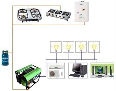 Газогенератор Green Power
